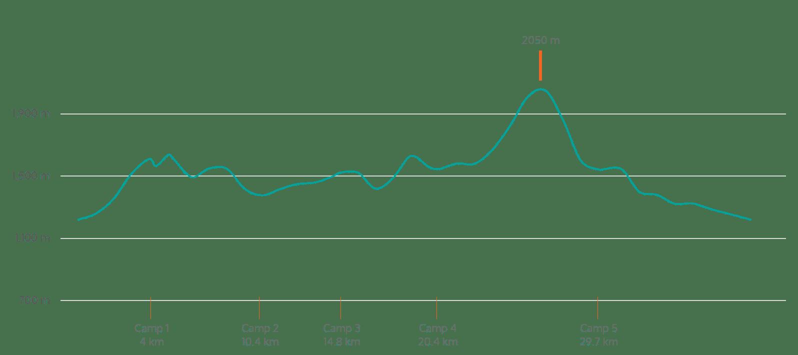 Hess-Mountains-Elevation-Profile-fr-eng