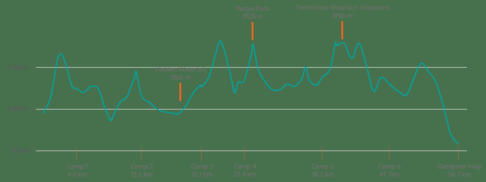 Ogilvie-Mountains-Elevation-Profile-eng