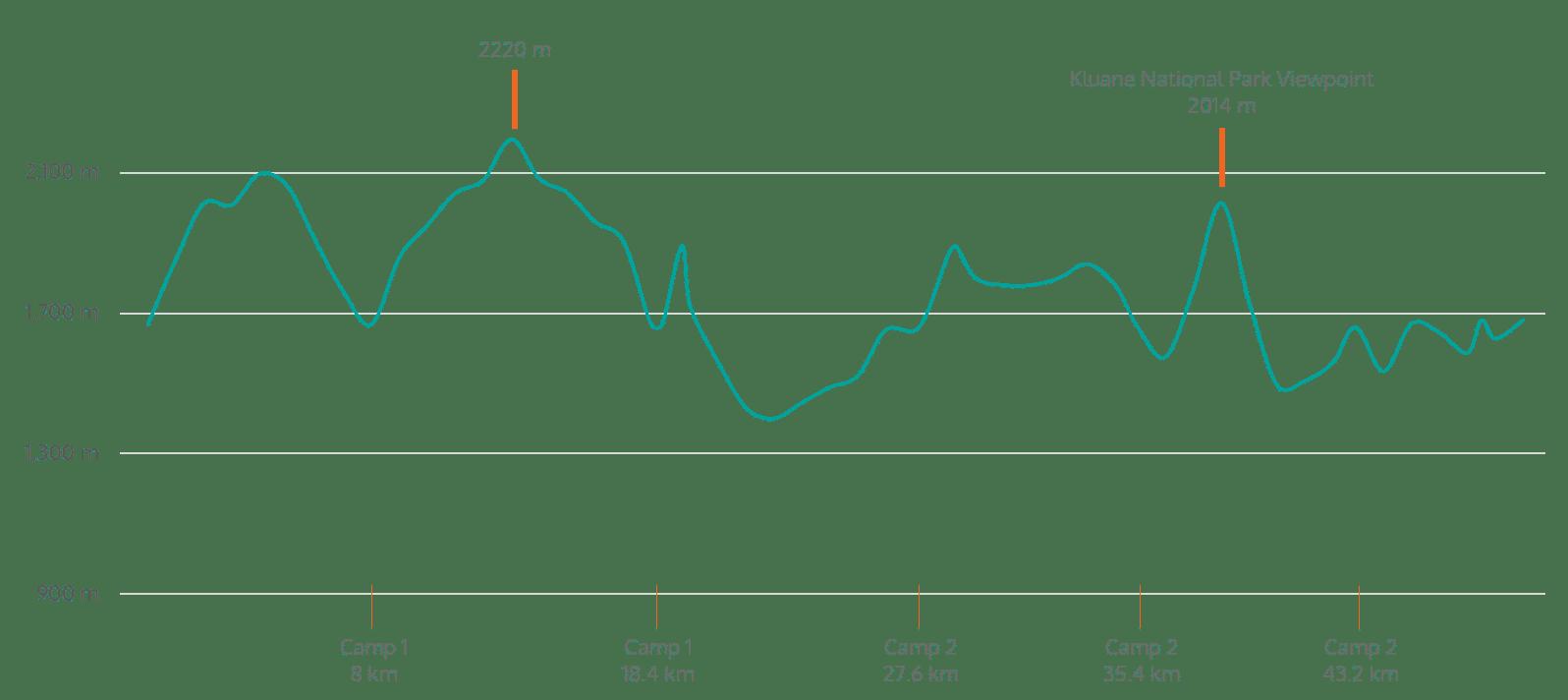 Ruby-Range-Elevation-Profile-eng